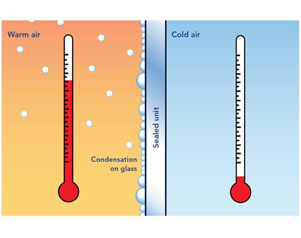 Diagram to illustrate condensation